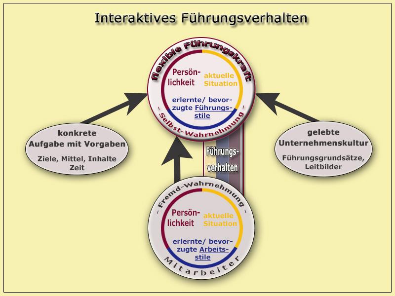 F hrungstalente check gansevent training assessment for Grafik design ausbildung frankfurt